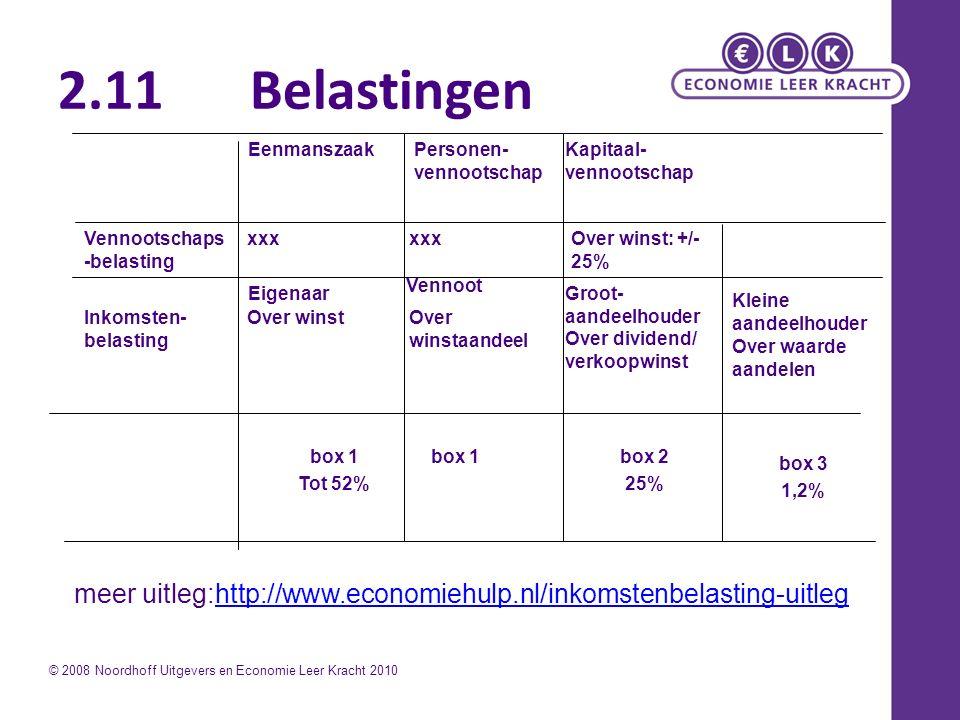 box 3 1,2% box 2 25% box 1 Over waarde aandelen Over dividend/ verkoopwinst Over winstaandeel Over winstInkomsten- belasting Kleine aandeelhouder Groot- aandeelhouder Vennoot Eigenaar Over winst: +/- 25% xxx Vennootschaps -belasting Kapitaal- vennootschap Personen- vennootschap Eenmanszaak box 1 Tot 52% © 2008 Noordhoff Uitgevers en Economie Leer Kracht 2010 meer uitleg:http://www.economiehulp.nl/inkomstenbelasting-uitleghttp://www.economiehulp.nl/inkomstenbelasting-uitleg 2.11Belastingen
