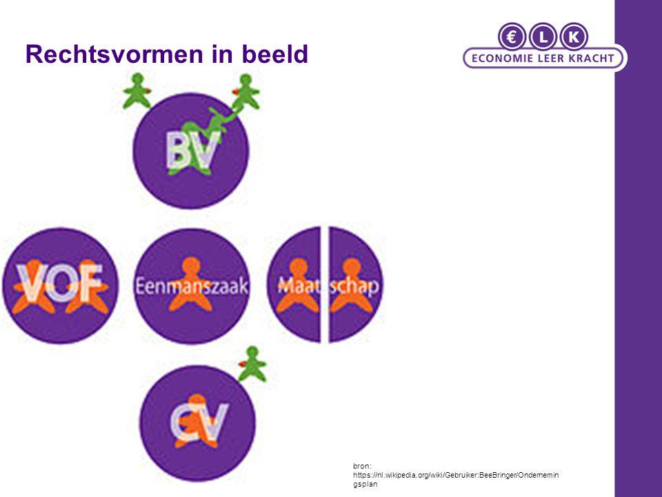 bron: https://nl.wikipedia.org/wiki/Gebruiker:BeeBringer/Ondernemin gsplan Rechtsvormen in beeld