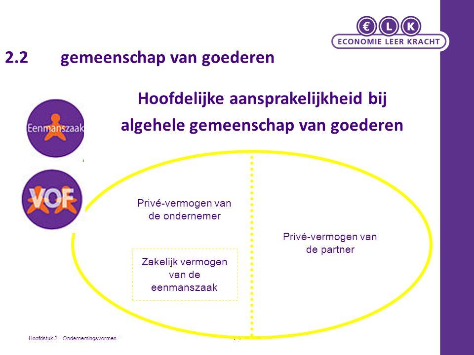 Hoofdstuk 2 – Ondernemingsvormen -2.4 2.2 gemeenschap van goederen Hoofdelijke aansprakelijkheid bij algehele gemeenschap van goederen Zakelijk vermogen van de eenmanszaak Privé-vermogen van de ondernemer Privé-vermogen van de partner