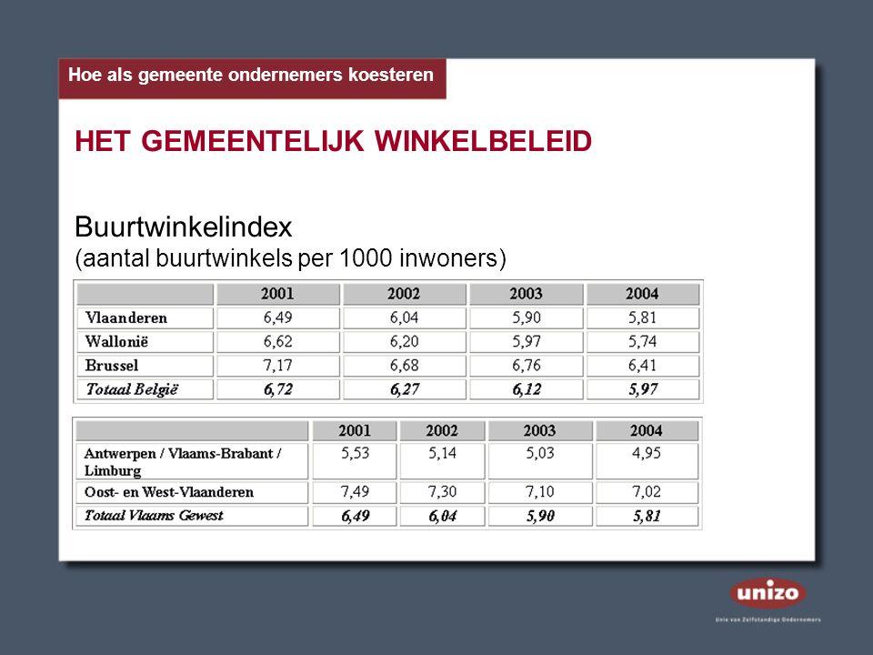 HET GEMEENTELIJK WINKELBELEID Buurtwinkelindex (aantal buurtwinkels per 1000 inwoners) Hoe als gemeente ondernemers koesteren