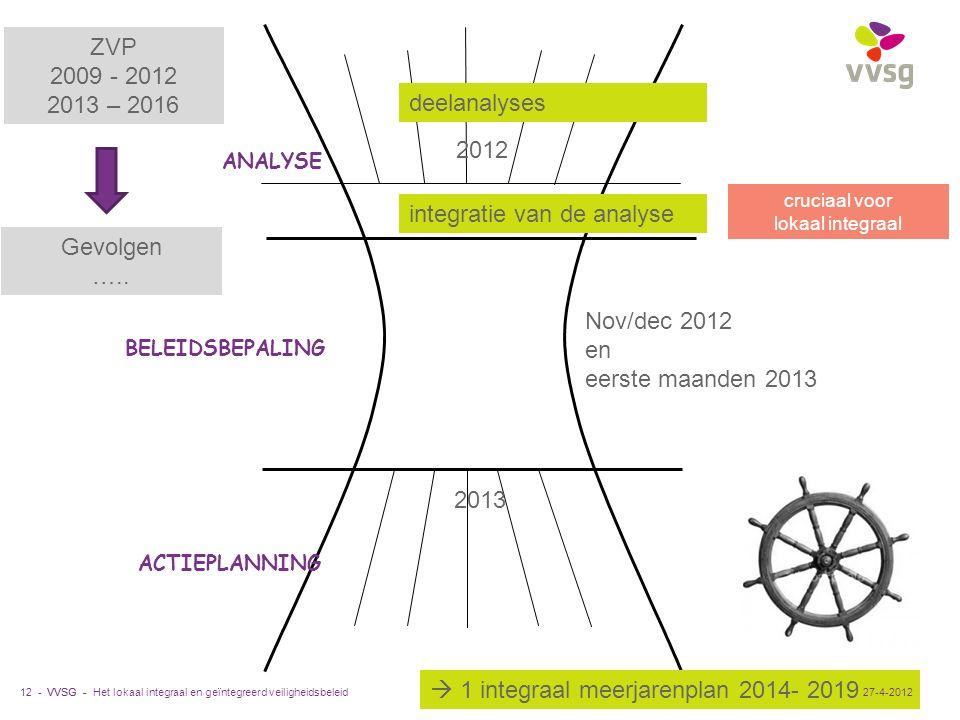VVSG - 12 - ANALYSE ACTIEPLANNING BELEIDSBEPALING integratie van de analyse deelanalyses cruciaal voor lokaal integraal 2012 Nov/dec 2012 en eerste ma