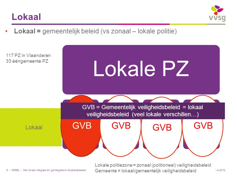 VVSG - Lokaal 5 -27-4-2012 117 PZ in Vlaanderen 33 ééngemeente PZ Lokale politiezone = zonaal (politioneel) veiligheidsbeleid Gemeente = lokaal/gemeen