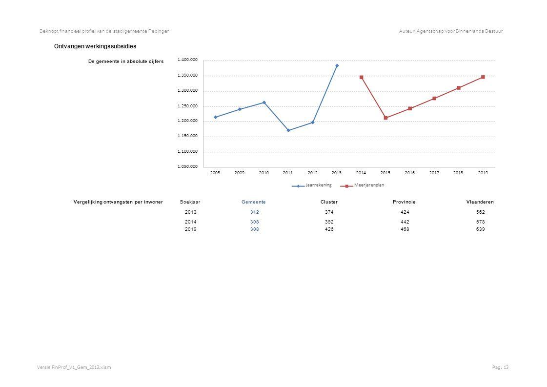 Beknopt financieel profiel van de stad/gemeente PepingenAuteur: Agentschap voor Binnenlands Bestuur Ontvangen werkingssubsidies De gemeente in absolute cijfers 1.400.000 1.350.000 1.300.000 1.250.000 1.200.000 1.150.000 1.100.000 1.050.000 200820092010201120122013201420152016201720182019 JaarrekeningMeerjarenplan Vergelijking ontvangsten per inwoner Boekjaar GemeenteClusterProvincieVlaanderen 2013 312 374424562 2014 308 392442578 2019 308 426468639 Versie FinProf_V1_Gem_2013.xlsmPag.