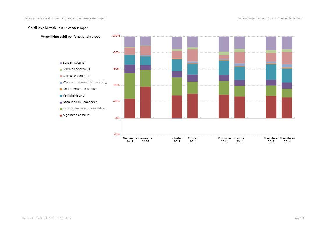 Beknopt financieel profiel van de stad/gemeente PepingenAuteur: Agentschap voor Binnenlands Bestuur Saldi exploitatie en investeringen Vergelijking saldi per functionele groep -100% -80% Zorg en opvang Leren en onderwijs -60% Cultuur en vrije tijd Wonen en ruimtelijke ordening -40% Ondernemen en werken Veiligheidszorg Natuur en milieubeheer -20% Zich verplaatsen en mobiliteit Algemeen bestuur 0% 20% Gemeente Cluster Provincie Vlaanderen 20132014201320142013201420132014 Versie FinProf_V1_Gem_2013.xlsmPag.