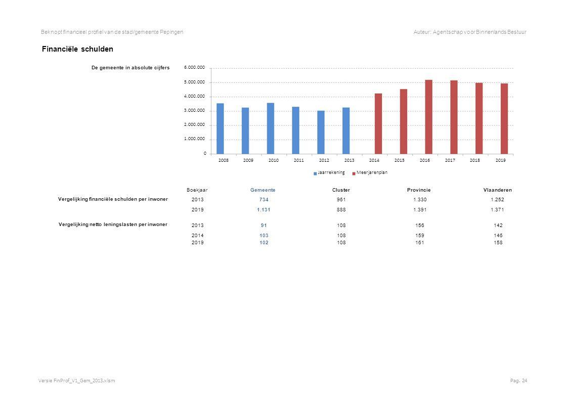 Beknopt financieel profiel van de stad/gemeente PepingenAuteur: Agentschap voor Binnenlands Bestuur Financiële schulden De gemeente in absolute cijfers 6.000.000 5.000.000 4.000.000 3.000.000 2.000.000 1.000.000 0 200820092010201120122013201420152016201720182019 JaarrekeningMeerjarenplan Boekjaar GemeenteClusterProvincieVlaanderen Vergelijking financiële schulden per inwoner 2013 734 9611.3301.252 2019 1.131 8881.3911.371 Vergelijking netto leningslasten per inwoner 2013 91 108156142 2014 103 108159146 2019 102 108161158 Versie FinProf_V1_Gem_2013.xlsmPag.