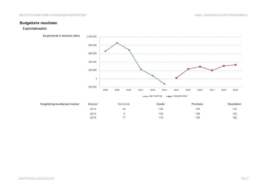 Beknopt financieel profiel van de stad/gemeente PepingenAuteur: Agentschap voor Binnenlands Bestuur Exploitatie-uitgaven - economisch Totaal exploitatie-uitgaven De gemeente in absolute cijfers 6.000.000 5.000.000 4.000.000 3.000.000 2.000.000 1.000.000 0 200820092010201120122013201420152016201720182019 JaarrekeningMeerjarenplan Vergelijking uitgaven per inwoner Boekjaar GemeenteClusterProvincieVlaanderen 2013 1.040 9731.1901.314 2014 1.187 1.0461.2791.394 2019 1.130 1.0951.3461.476 Versie FinProf_V1_Gem_2013.xlsmPag.