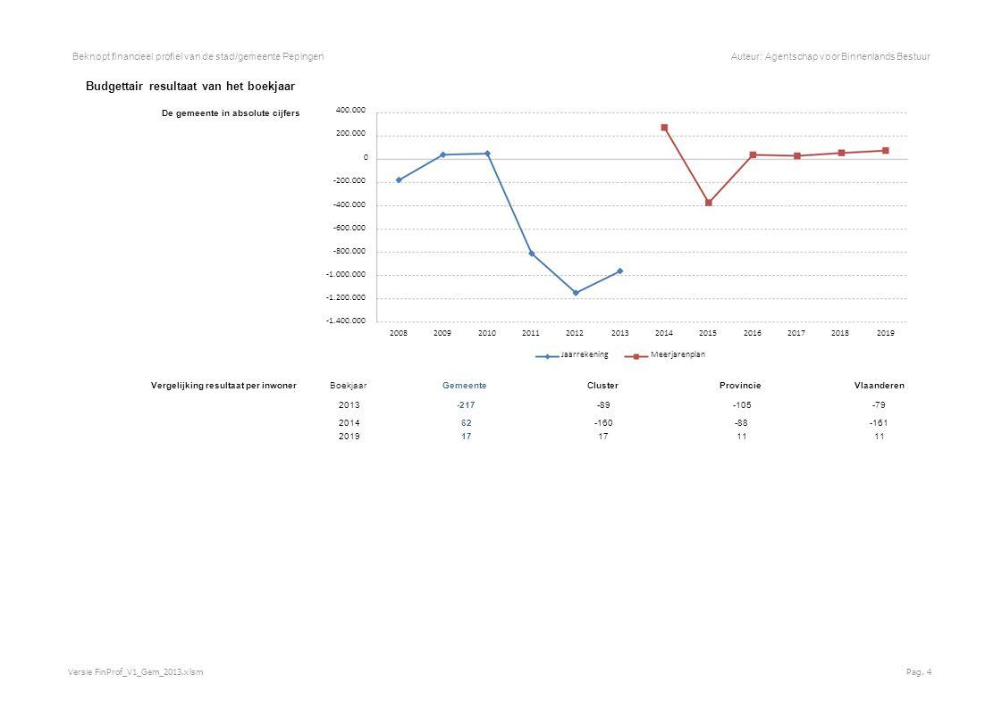 Beknopt financieel profiel van de stad/gemeente PepingenAuteur: Agentschap voor Binnenlands Bestuur Budgettair resultaat van het boekjaar De gemeente in absolute cijfers 400.000 200.000 0 -200.000 -400.000 -600.000 -800.000 -1.000.000 -1.200.000 -1.400.000 200820092010201120122013201420152016201720182019 JaarrekeningMeerjarenplan Vergelijking resultaat per inwoner Boekjaar GemeenteClusterProvincieVlaanderen 2013 -217 -89-105-79 2014 62 -160-88-161 2019 17 11 Versie FinProf_V1_Gem_2013.xlsmPag.