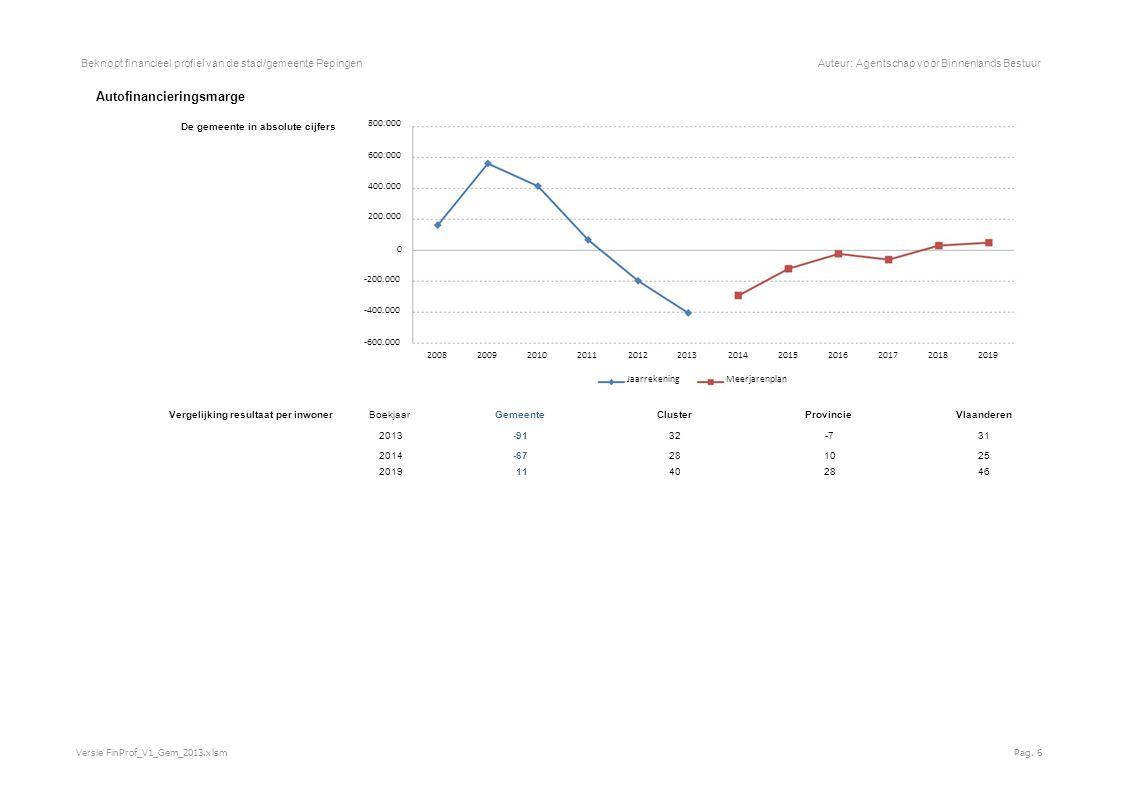 Beknopt financieel profiel van de stad/gemeente PepingenAuteur: Agentschap voor Binnenlands Bestuur Autofinancieringsmarge De gemeente in absolute cijfers 800.000 600.000 400.000 200.000 0 -200.000 -400.000 -600.000 200820092010201120122013201420152016201720182019 JaarrekeningMeerjarenplan Vergelijking resultaat per inwoner Boekjaar GemeenteClusterProvincieVlaanderen 2013 -91 32-731 2014 -67 281025 2019 11 402846 Versie FinProf_V1_Gem_2013.xlsmPag.