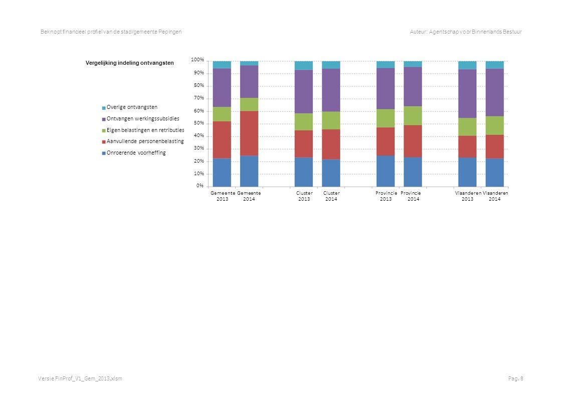 Beknopt financieel profiel van de stad/gemeente PepingenAuteur: Agentschap voor Binnenlands Bestuur Belastingen en retributies Totaal belastingen en retributies De gemeente in absolute cijfers 4.000.000 3.500.000 3.000.000 2.500.000 2.000.000 1.500.000 1.000.000 500.000 0 200820092010201120122013201420152016201720182019 JaarrekeningMeerjarenplan Vergelijking ontvangsten per inwoner Boekjaar GemeenteClusterProvincieVlaanderen 2013 643 629801791 2014 843 690904860 2019 871 728970924 Versie FinProf_V1_Gem_2013.xlsmPag.