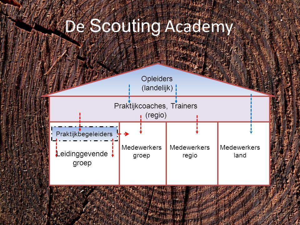 De Scouting Academy Opleiders (landelijk) Praktijkcoaches, Trainers (regio) Leidinggevende groep Medewerkers groep Medewerkers regio Praktijkbegeleiders Medewerkers land 3