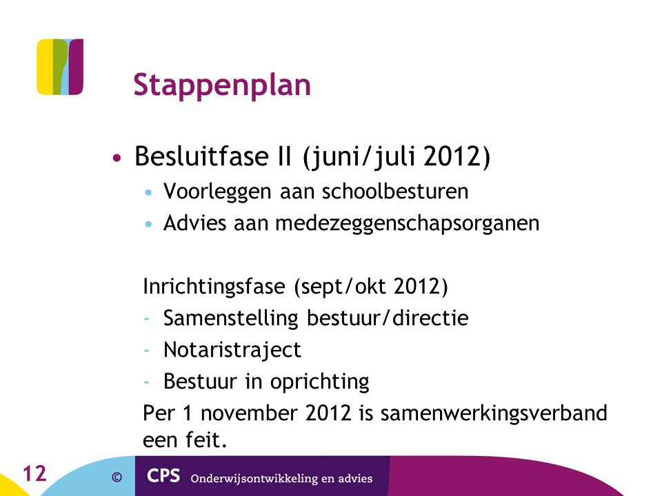 Stappenplan Besluitfase II (juni/juli 2012) Voorleggen aan schoolbesturen Advies aan medezeggenschapsorganen Inrichtingsfase (sept/okt 2012) -Samenstelling bestuur/directie -Notaristraject -Bestuur in oprichting Per 1 november 2012 is samenwerkingsverband een feit.