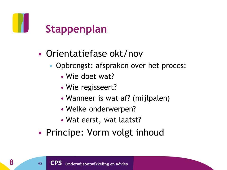 Stappenplan Orientatiefase okt/nov Opbrengst: afspraken over het proces: Wie doet wat? Wie regisseert? Wanneer is wat af? (mijlpalen) Welke onderwerpe