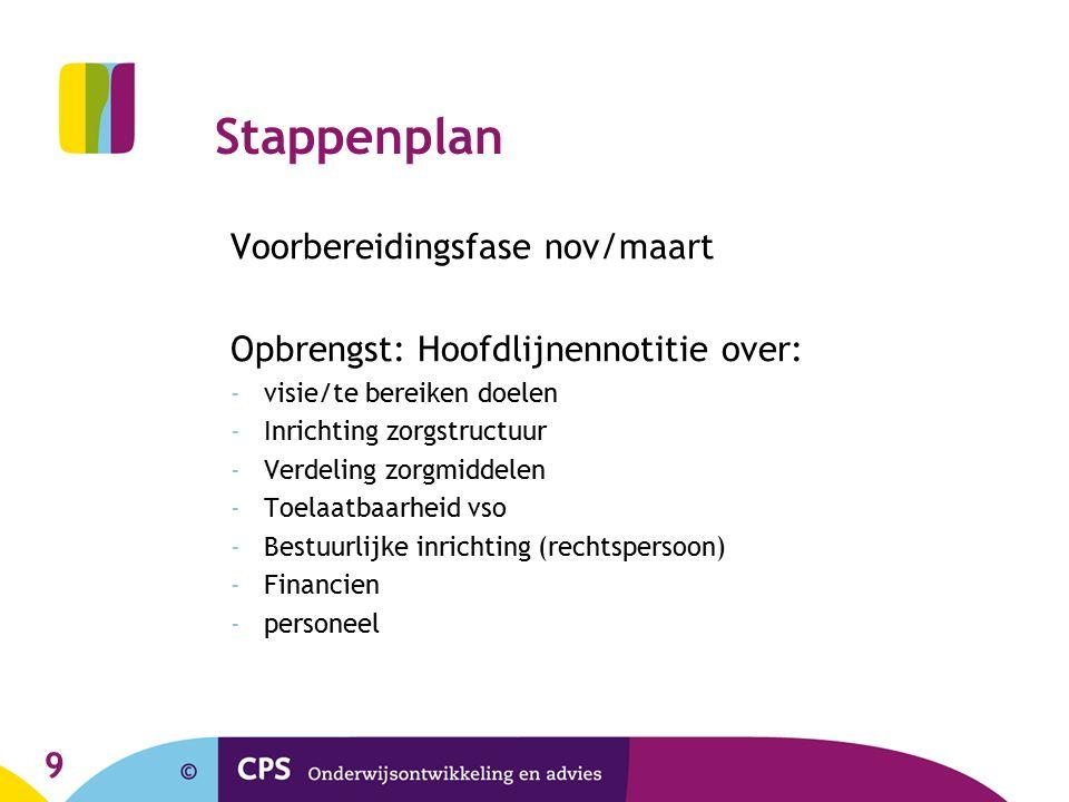 Stappenplan Voorbereidingsfase nov/maart Opbrengst: Hoofdlijnennotitie over: -visie/te bereiken doelen -Inrichting zorgstructuur -Verdeling zorgmiddel