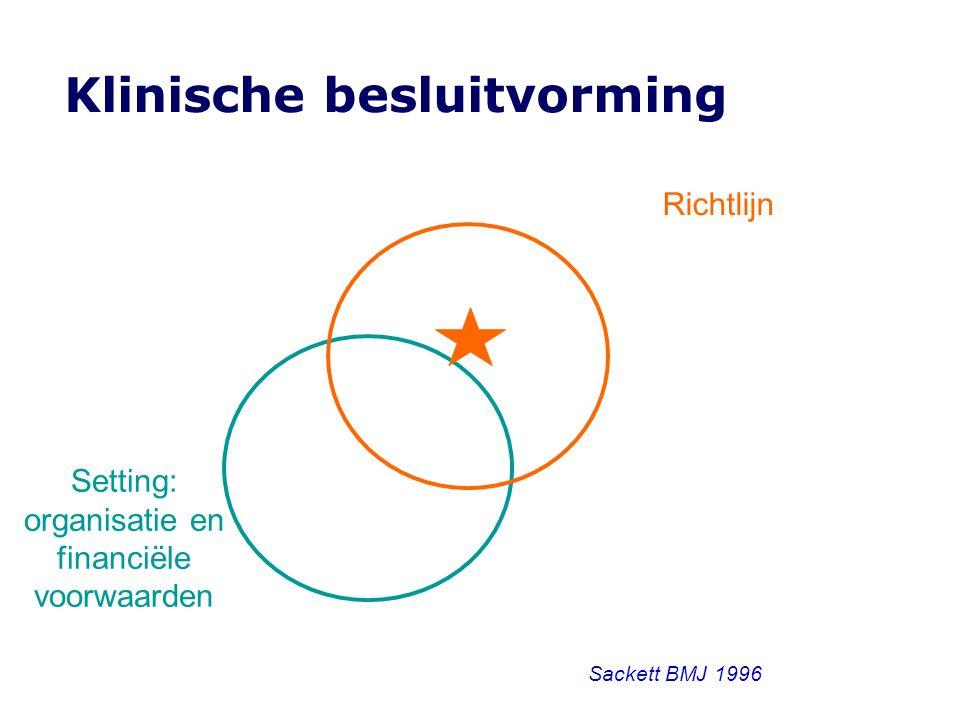 Klinische besluitvorming Richtlijn Setting: organisatie en financiële voorwaarden Sackett BMJ 1996