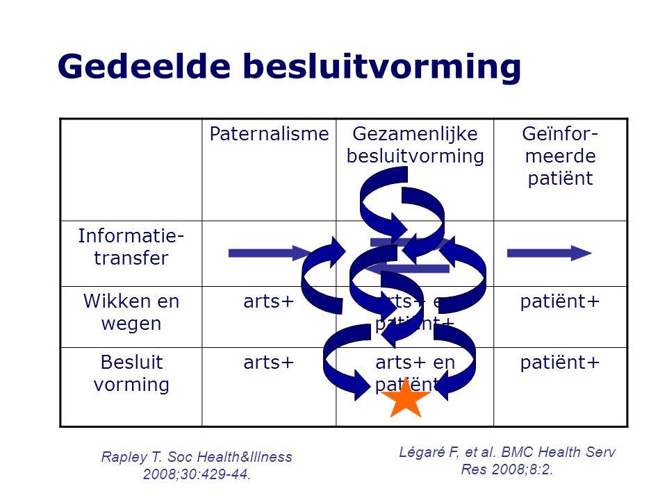 Gedeelde besluitvorming PaternalismeGezamenlijke besluitvorming Geïnfor- meerde patiënt Informatie- transfer Wikken en wegen arts+arts+ en patiënt+ pa