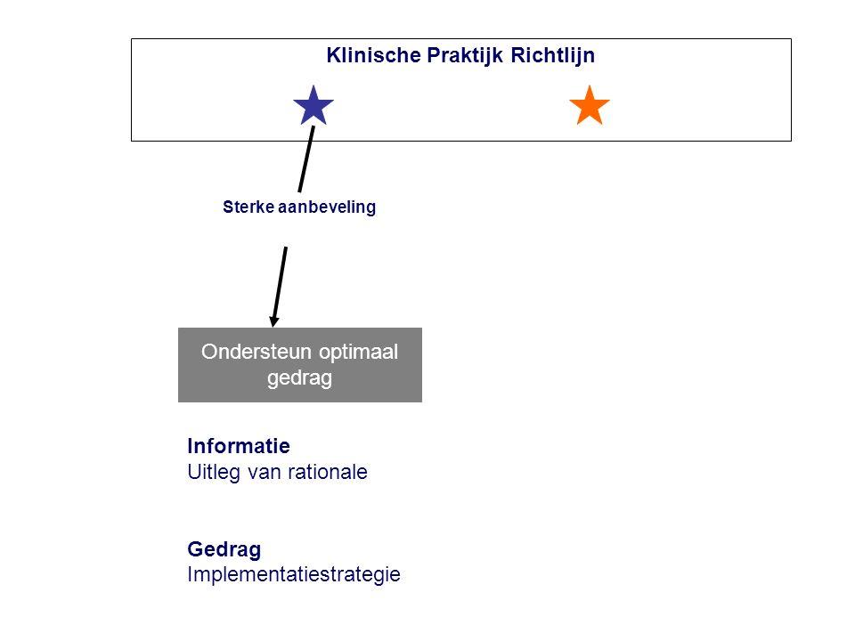 Klinische Praktijk Richtlijn D Ondersteun optimaal gedrag Sterke aanbeveling Informatie Uitleg van rationale Gedrag Implementatiestrategie