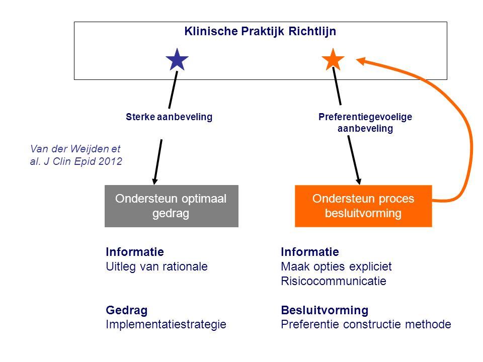 Klinische Praktijk Richtlijn D Ondersteun proces besluitvorming Ondersteun optimaal gedrag Preferentiegevoelige aanbeveling Sterke aanbeveling Informa