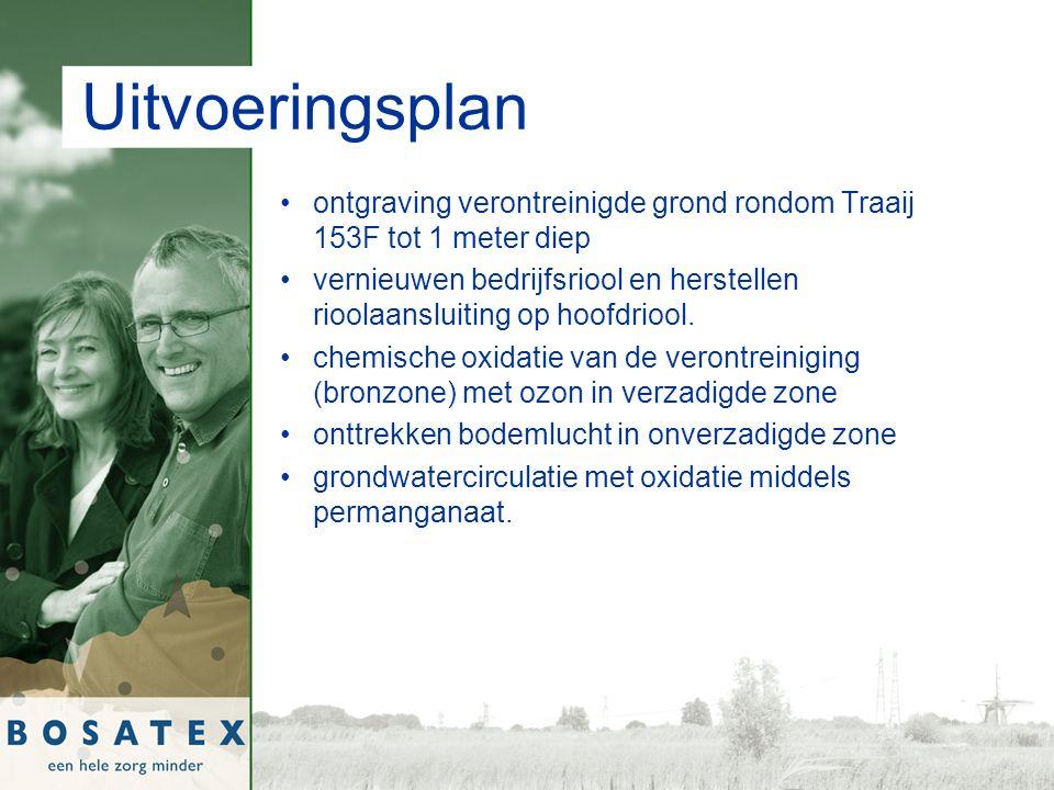 Uitvoeringsplan ontgraving verontreinigde grond rondom Traaij 153F tot 1 meter diep vernieuwen bedrijfsriool en herstellen rioolaansluiting op hoofdriool.