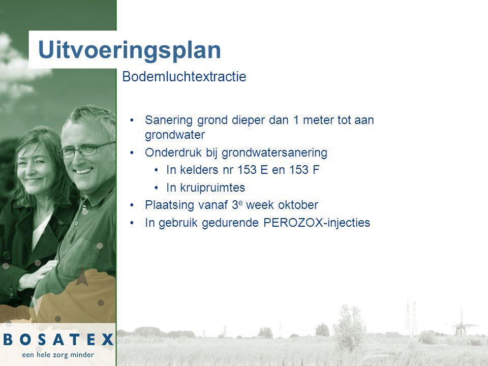 Uitvoeringsplan Bodemluchtextractie Sanering grond dieper dan 1 meter tot aan grondwater Onderdruk bij grondwatersanering In kelders nr 153 E en 153 F In kruipruimtes Plaatsing vanaf 3 e week oktober In gebruik gedurende PEROZOX-injecties