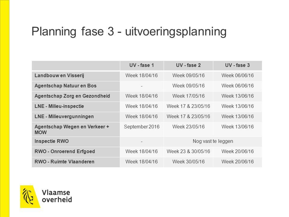 Planning fase 3 - uitvoeringsplanning UV - fase 1UV - fase 2UV - fase 3 Landbouw en VisserijWeek 18/04/16Week 09/05/16Week 06/06/16 Agentschap Natuur en Bos-Week 09/05/16Week 06/06/16 Agentschap Zorg en GezondheidWeek 18/04/16Week 17/05/16Week 13/06/16 LNE - Milieu-inspectieWeek 18/04/16Week 17 & 23/05/16Week 13/06/16 LNE - MilieuvergunningenWeek 18/04/16Week 17 & 23/05/16Week 13/06/16 Agentschap Wegen en Verkeer + MOW September 2016Week 23/05/16Week 13/06/16 Inspectie RWO-Nog vast te leggen RWO - Onroerend ErfgoedWeek 18/04/16Week 23 & 30/05/16Week 20/06/16 RWO - Ruimte VlaanderenWeek 18/04/16Week 30/05/16Week 20/06/16
