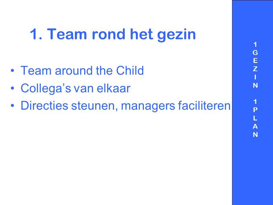 1. Team rond het gezin Team around the Child Collega's van elkaar Directies steunen, managers faciliteren 1GEZIN1PLAN1GEZIN1PLAN