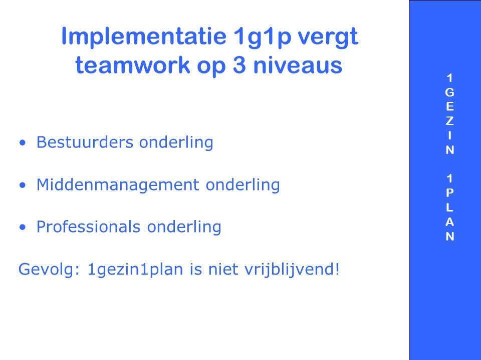 Implementatie 1g1p vergt teamwork op 3 niveaus Bestuurders onderling Middenmanagement onderling Professionals onderling Gevolg: 1gezin1plan is niet vr