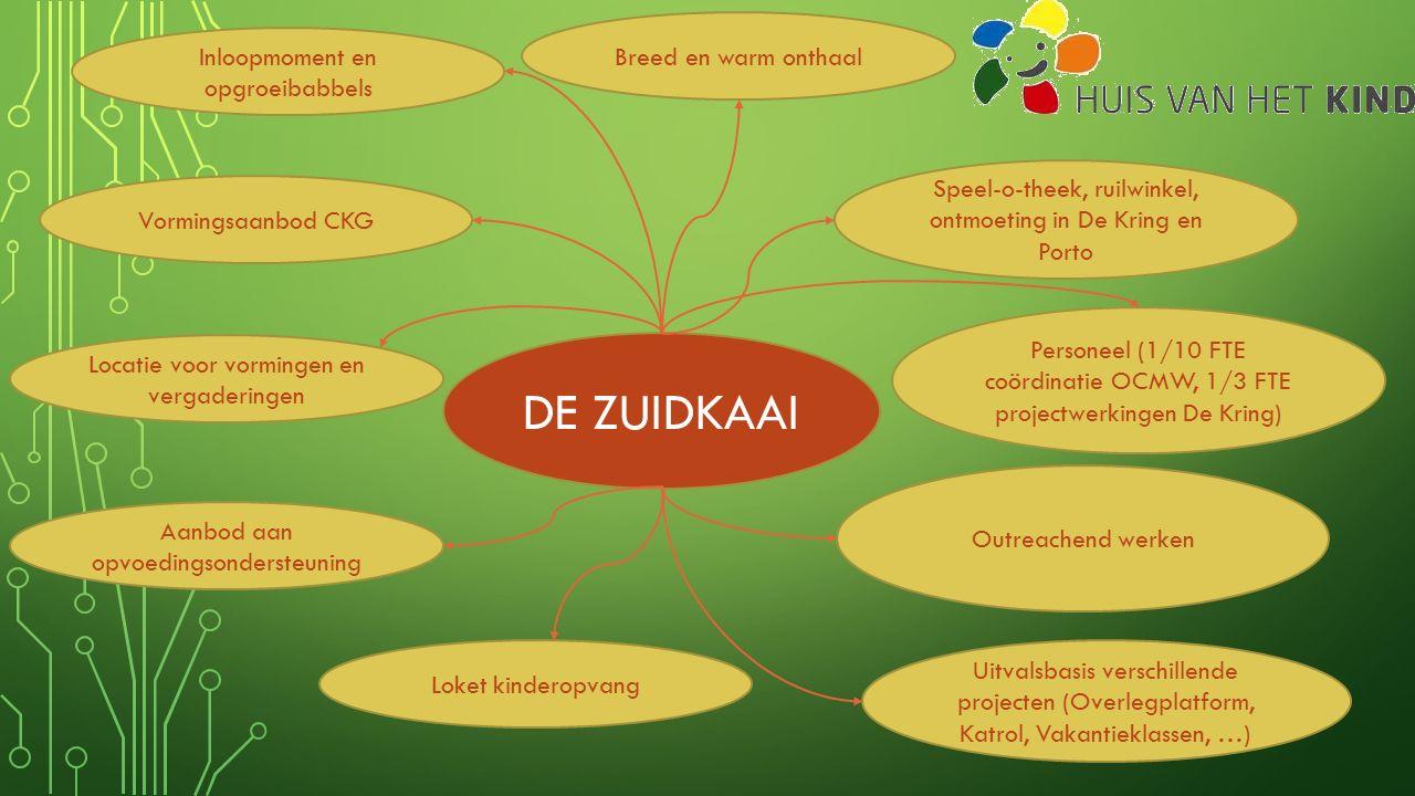 Aanwezige partners op Welzijnscampus De Zuidkaai BKO CAW Oost-Vlaanderen OCMW Eeklo (coördinator LSB – HvhK) Sociaal Huis Wijkcentrum De Kring