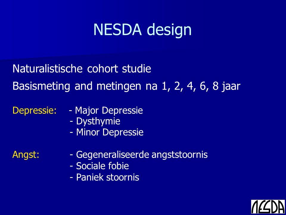 Naturalistische cohort studie Basismeting and metingen na 1, 2, 4, 6, 8 jaar Depressie: - Major Depressie - Dysthymie - Minor Depressie Angst: - Gegeneraliseerde angststoornis - Sociale fobie - Paniek stoornis NESDA design