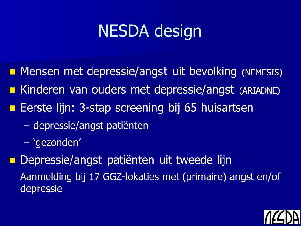 Mensen met depressie/angst uit bevolking (NEMESIS) Kinderen van ouders met depressie/angst (ARIADNE) Eerste lijn: 3-stap screening bij 65 huisartsen – –depressie/angst patiënten – –'gezonden' Depressie/angst patiënten uit tweede lijn Aanmelding bij 17 GGZ-lokaties met (primaire) angst en/of depressie NESDA design