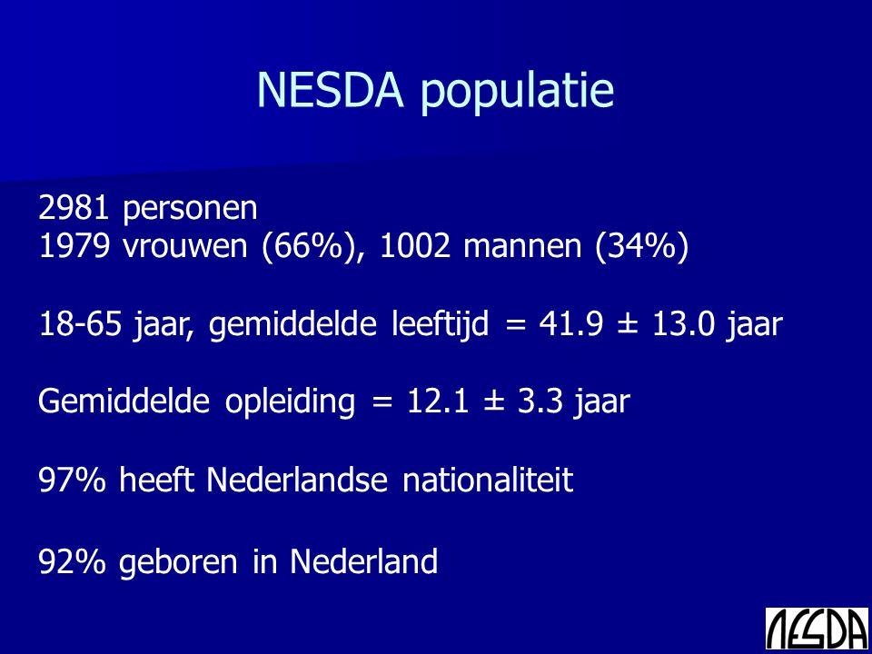 2981 personen 1979 vrouwen (66%), 1002 mannen (34%) 18-65 jaar, gemiddelde leeftijd = 41.9 ± 13.0 jaar Gemiddelde opleiding = 12.1 ± 3.3 jaar 97% heeft Nederlandse nationaliteit 92% geboren in Nederland NESDA populatie