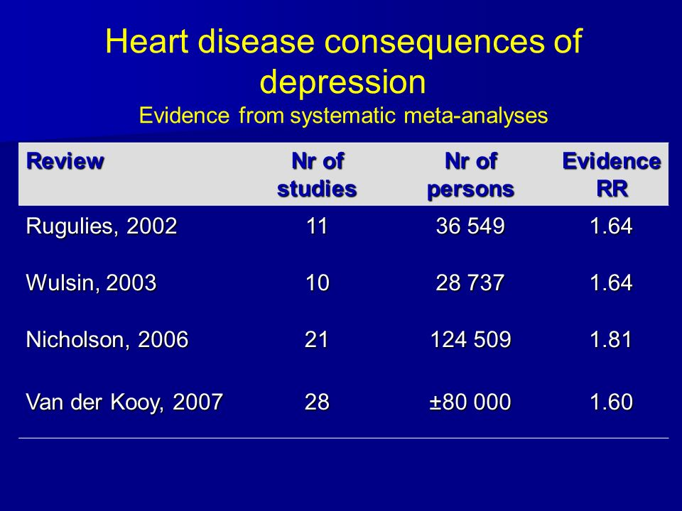 depression Cardiovascular disease Metabolic alterations, inflammation, atherosclerosis Biological BLACK BOX