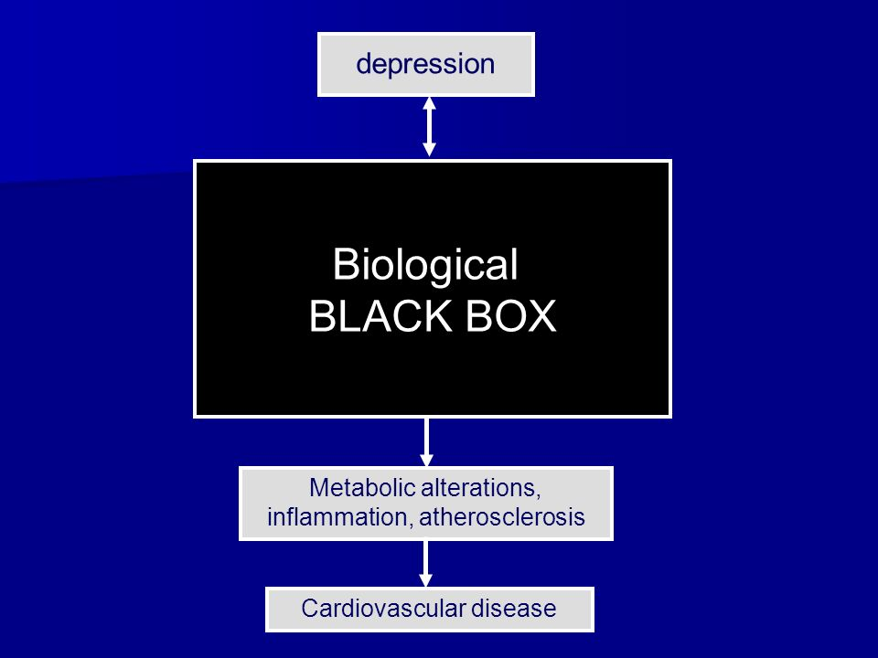 depression Cardiovascular disorders HPA-axis Autonomic nervous system Metabolic alterations, inflammation, atherosclerosis
