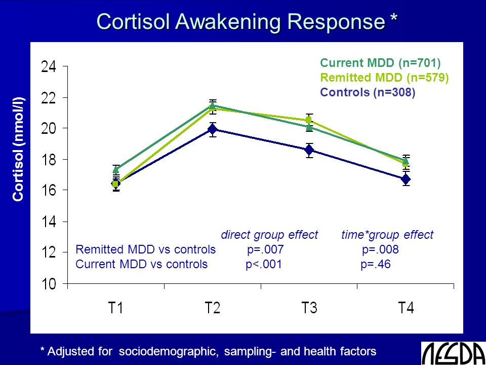 Additional analyses Comorbid anxiety: higher CAR Psycho-active medication: generally lower salivary cortisol