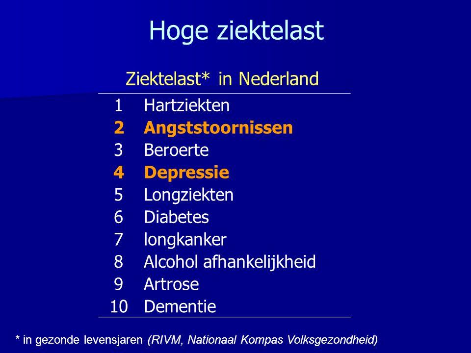 Ziektelast* in Nederland * in gezonde levensjaren (RIVM, Nationaal Kompas Volksgezondheid) 1Hartziekten 2Angststoornissen 3Beroerte 4Depressie 5Longziekten 6Diabetes 7longkanker 8Alcohol afhankelijkheid 9Artrose 10Dementie Hoge ziektelast