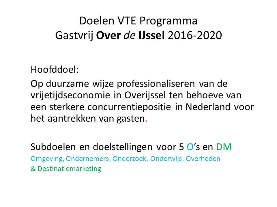Doelen VTE Programma Gastvrij Over de IJssel 2016-2020 Hoofddoel: Op duurzame wijze professionaliseren van de vrijetijdseconomie in Overijssel ten behoeve van een sterkere concurrentiepositie in Nederland voor het aantrekken van gasten.