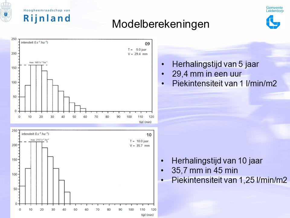 Modelberekeningen Herhalingstijd van 5 jaar 29,4 mm in een uur Piekintensiteit van 1 l/min/m2 Herhalingstijd van 10 jaar 35,7 mm in 45 min Piekintensiteit van 1,25 l/min/m2