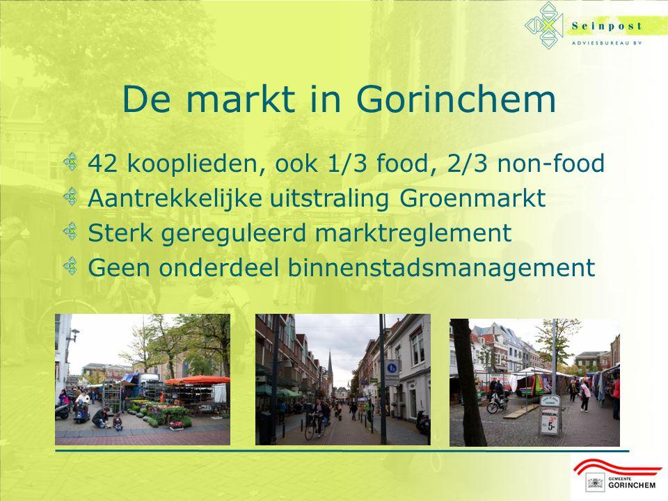 De markt in Gorinchem 42 kooplieden, ook 1/3 food, 2/3 non-food Aantrekkelijke uitstraling Groenmarkt Sterk gereguleerd marktreglement Geen onderdeel binnenstadsmanagement