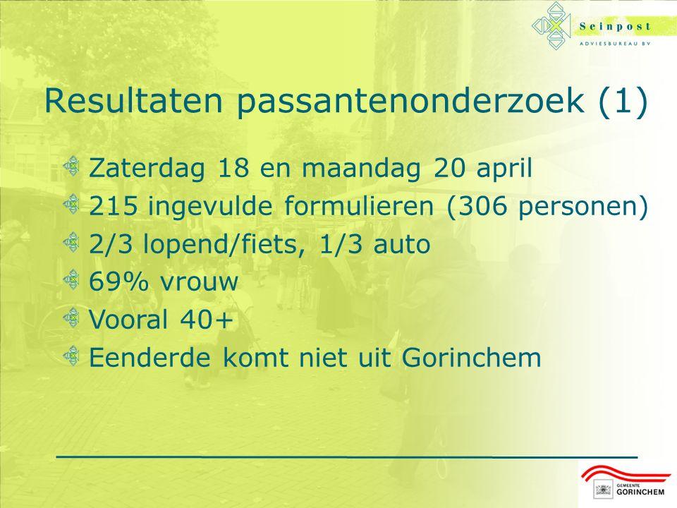 Resultaten passantenonderzoek (1) Zaterdag 18 en maandag 20 april 215 ingevulde formulieren (306 personen) 2/3 lopend/fiets, 1/3 auto 69% vrouw Vooral 40+ Eenderde komt niet uit Gorinchem