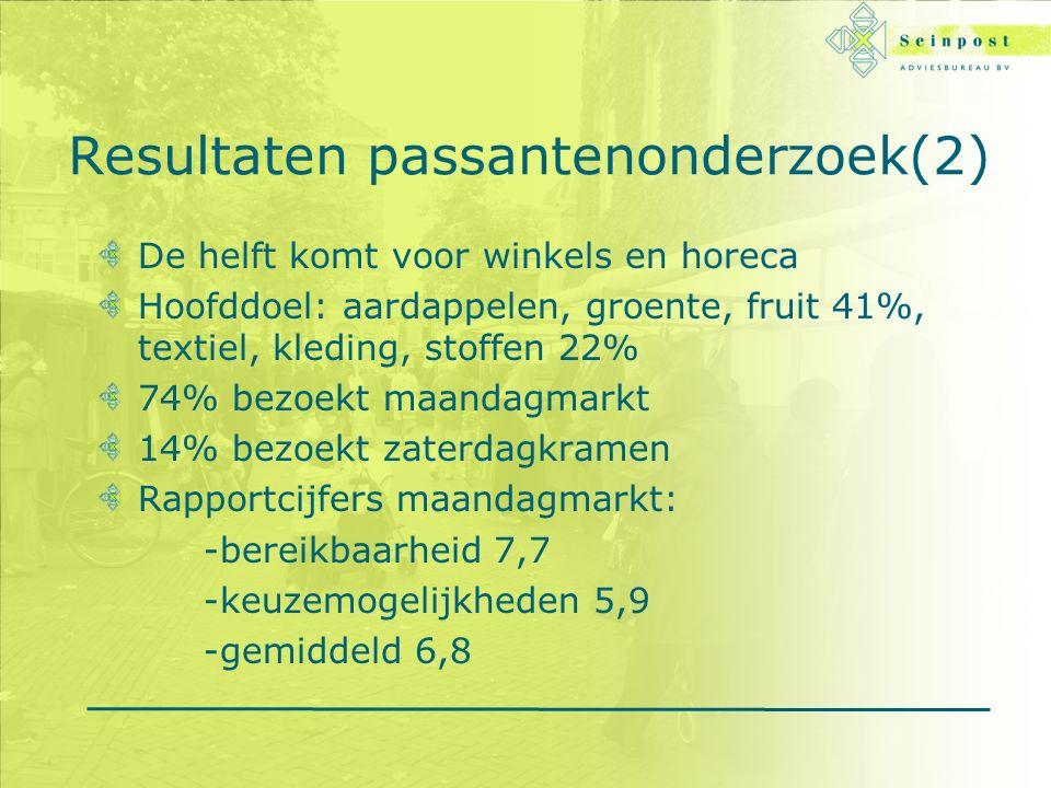 Resultaten passantenonderzoek(2) De helft komt voor winkels en horeca Hoofddoel: aardappelen, groente, fruit 41%, textiel, kleding, stoffen 22% 74% bezoekt maandagmarkt 14% bezoekt zaterdagkramen Rapportcijfers maandagmarkt: -bereikbaarheid 7,7 -keuzemogelijkheden 5,9 -gemiddeld 6,8