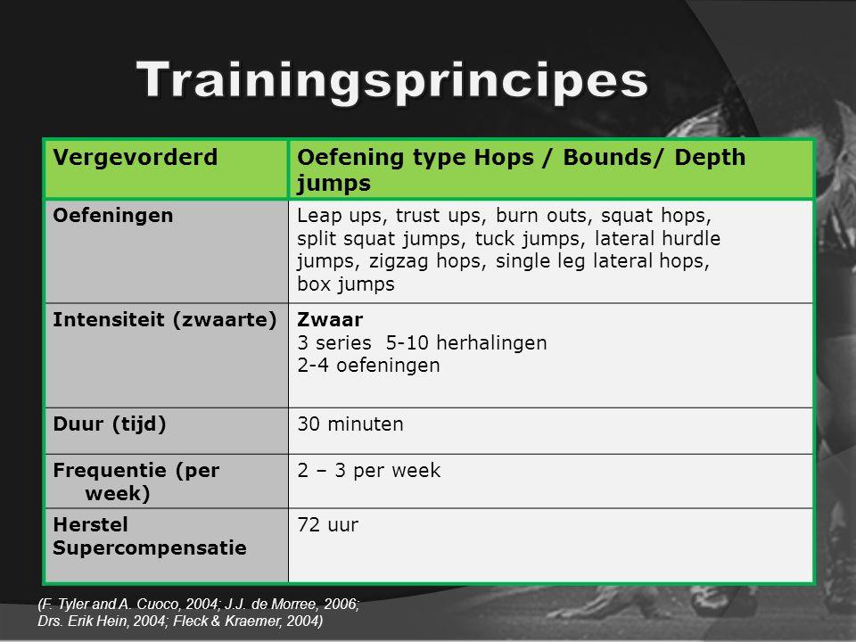VergevorderdOefening type Hops / Bounds/ Depth jumps OefeningenLeap ups, trust ups, burn outs, squat hops, split squat jumps, tuck jumps, lateral hurd