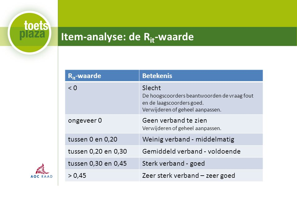 Item-analyse: de R it -waarde R it -waardeBetekenis < 0Slecht De hoogscoorders beantwoorden de vraag fout en de laagscoorders goed.