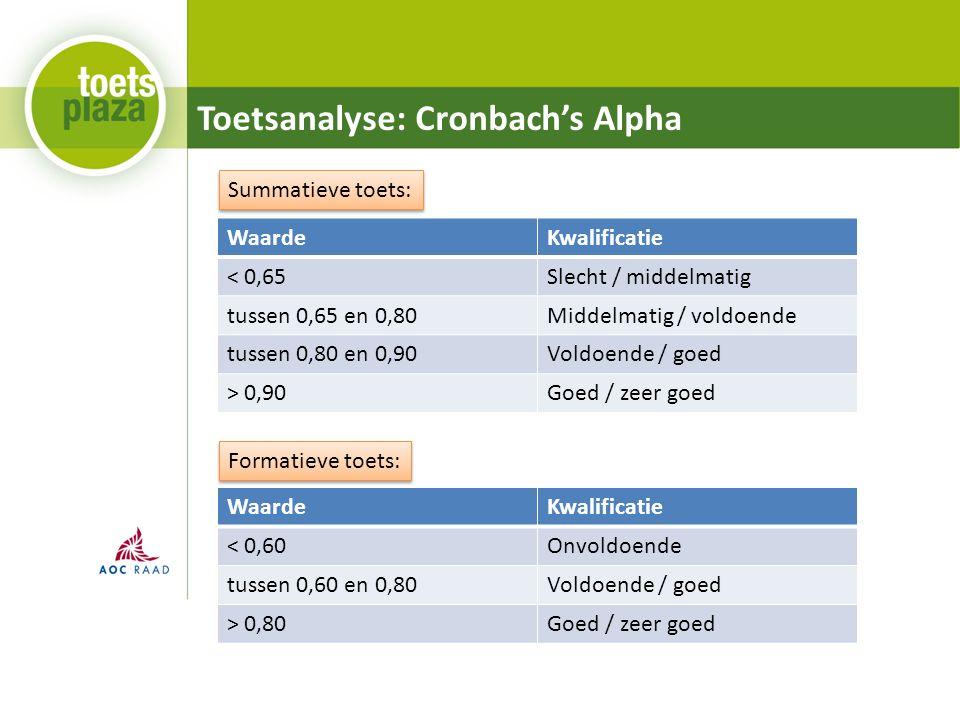 Toetsanalyse: Cronbach's Alpha WaardeKwalificatie < 0,65Slecht / middelmatig tussen 0,65 en 0,80Middelmatig / voldoende tussen 0,80 en 0,90Voldoende / goed > 0,90Goed / zeer goed WaardeKwalificatie < 0,60Onvoldoende tussen 0,60 en 0,80Voldoende / goed > 0,80Goed / zeer goed Summatieve toets: Formatieve toets: