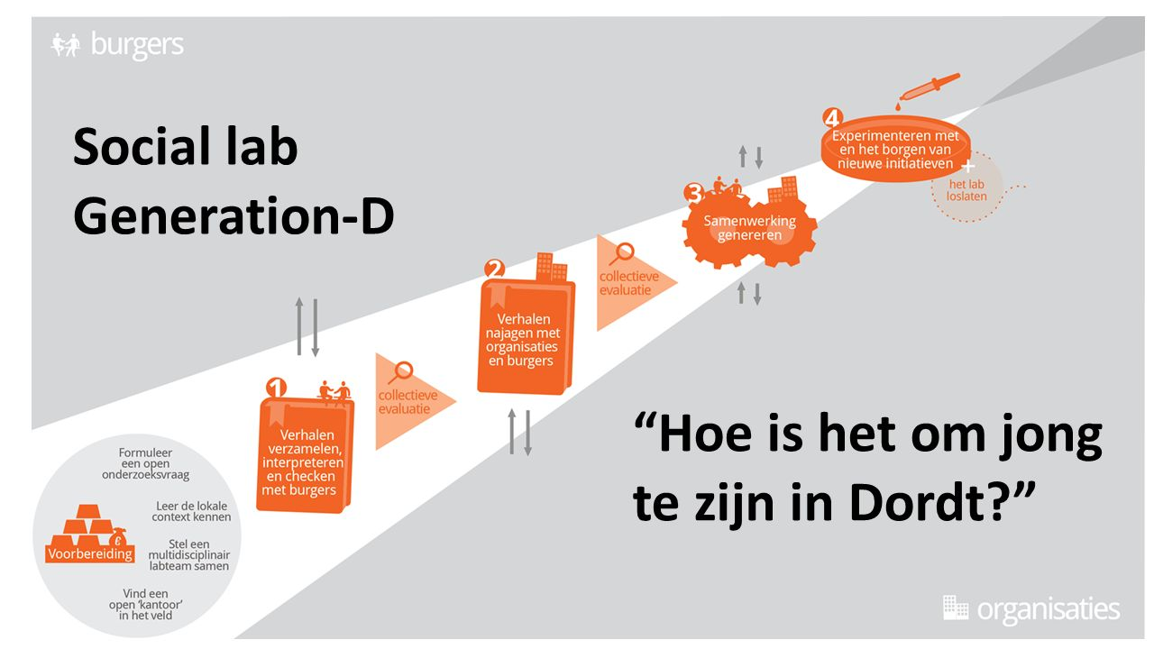 Social lab Generation-D Hoe is het om jong te zijn in Dordt
