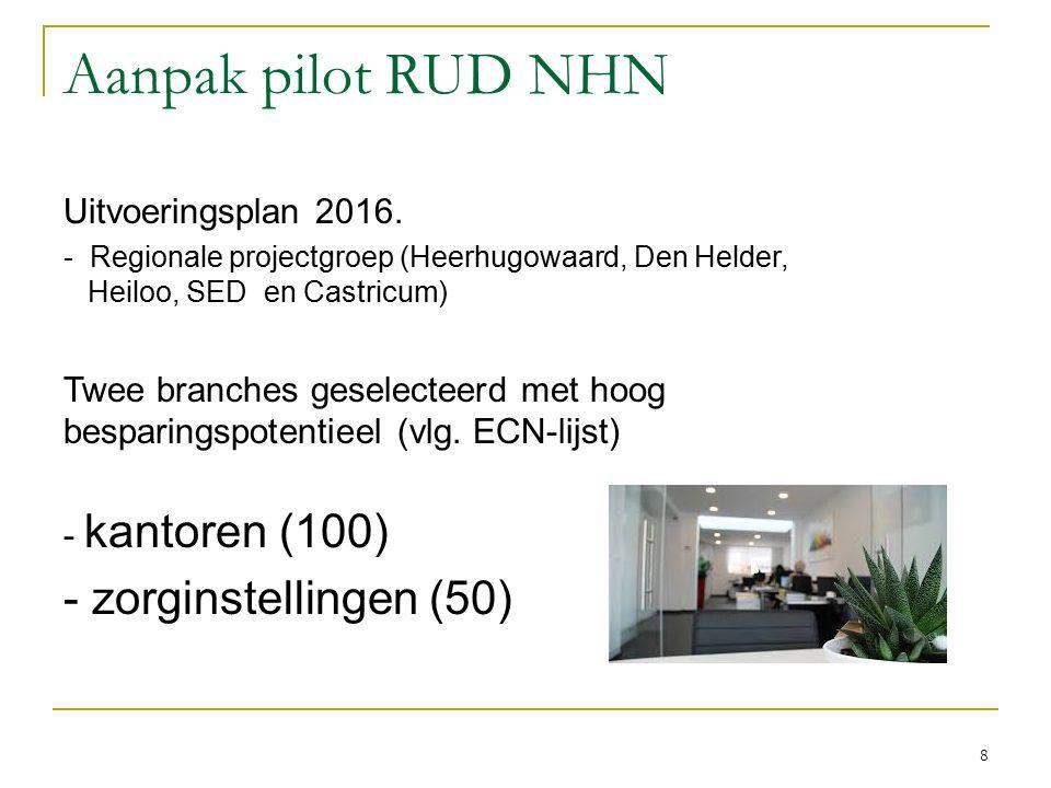 Aanpak pilot RUD NHN Uitvoeringsplan 2016.