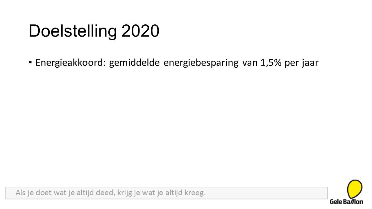 Doelstelling 2020 Energieakkoord: gemiddelde energiebesparing van 1,5% per jaar