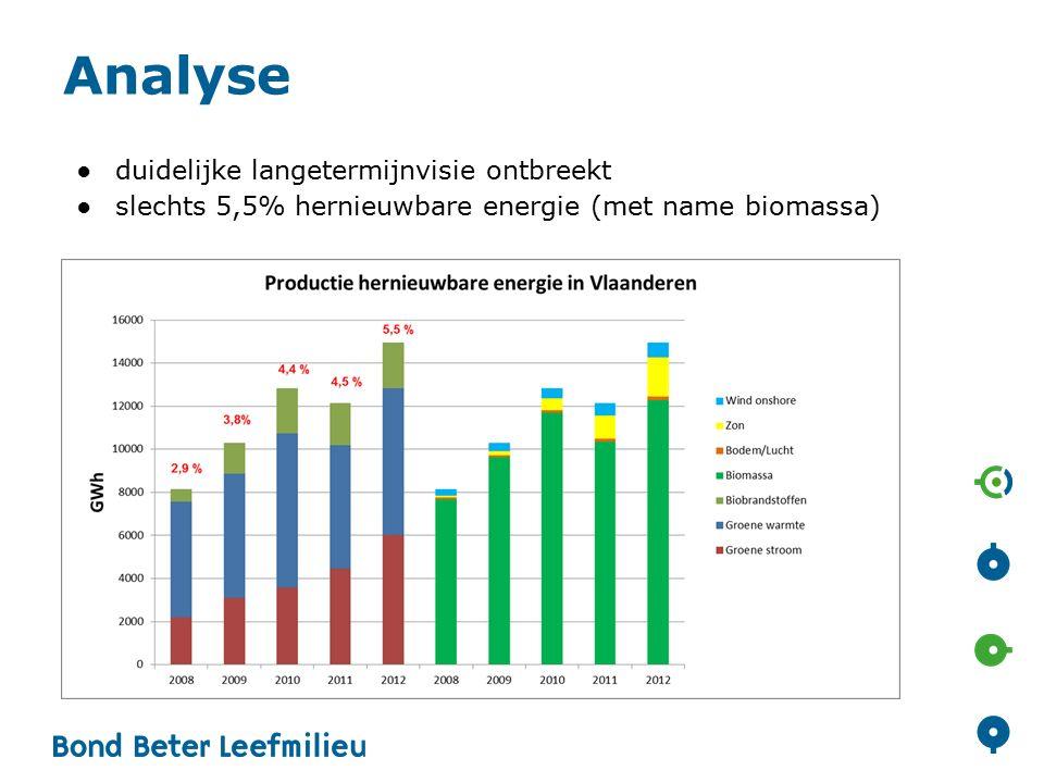 Analyse ●duidelijke langetermijnvisie ontbreekt ●slechts 5,5% hernieuwbare energie (met name biomassa)