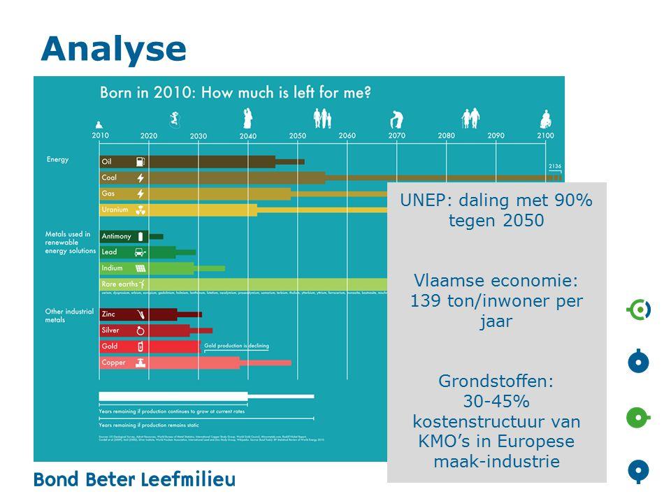 Analyse UNEP: daling met 90% tegen 2050 Vlaamse economie: 139 ton/inwoner per jaar Grondstoffen: 30-45% kostenstructuur van KMO's in Europese maak-industrie