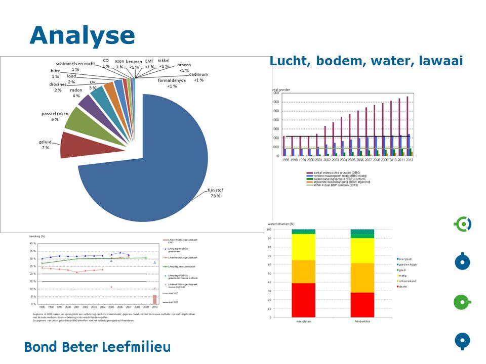 Analyse Lucht, bodem, water, lawaai