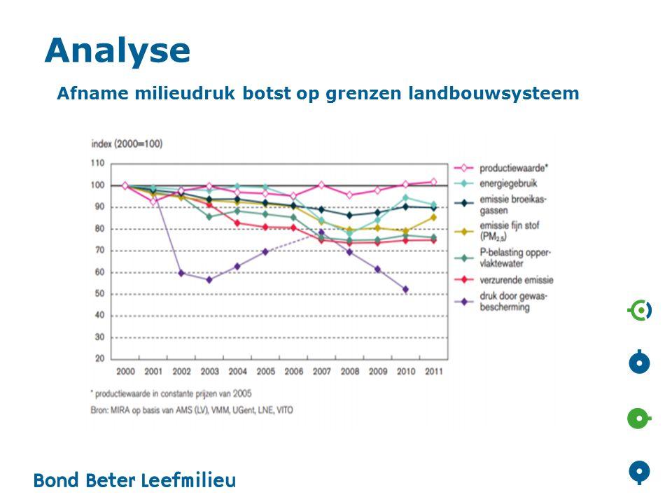 Afname milieudruk botst op grenzen landbouwsysteem Analyse