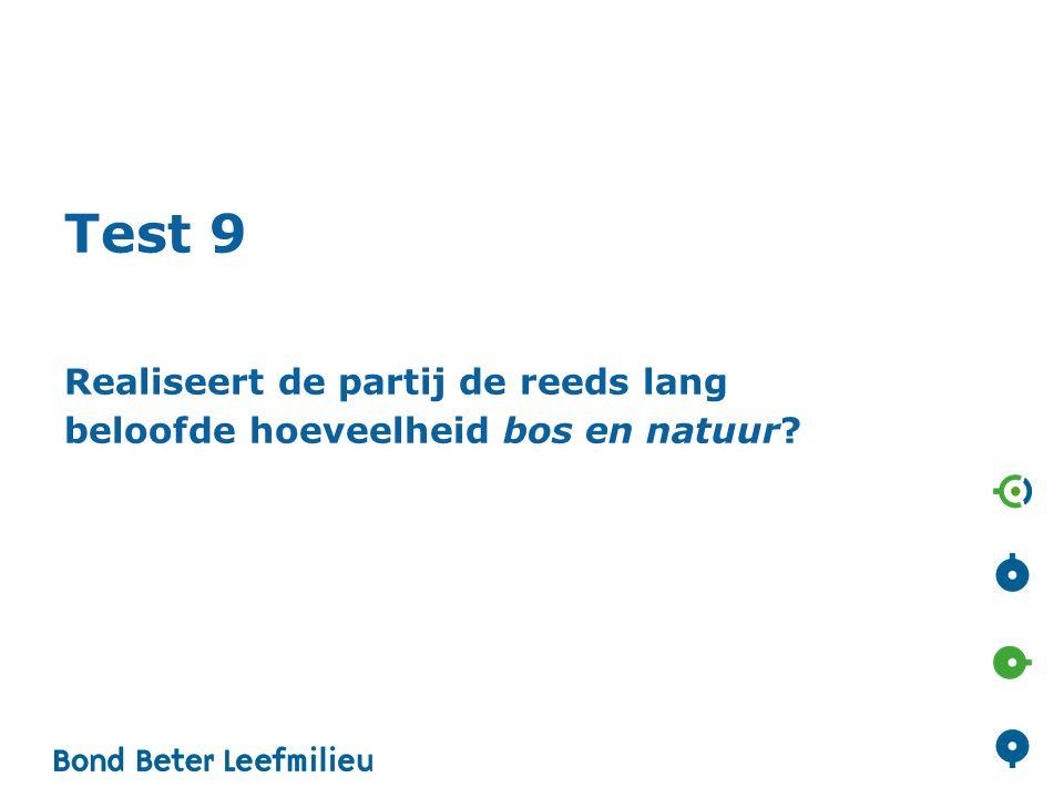 Test 9 Realiseert de partij de reeds lang beloofde hoeveelheid bos en natuur